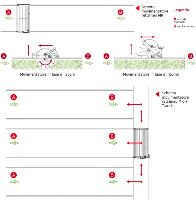 Схема роботи компост-машини Сколарі
