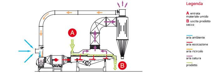 Теплова схема вібраційної сушарки Сколарі