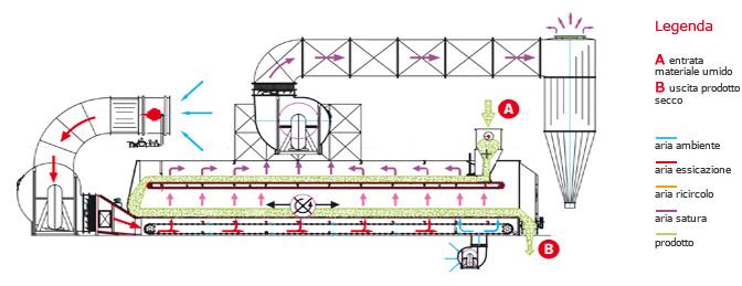 Теплова схема сушарки Сколарі серії A, моделі CD