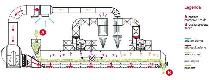 Схема роботи сушарки Сколарі A CKR