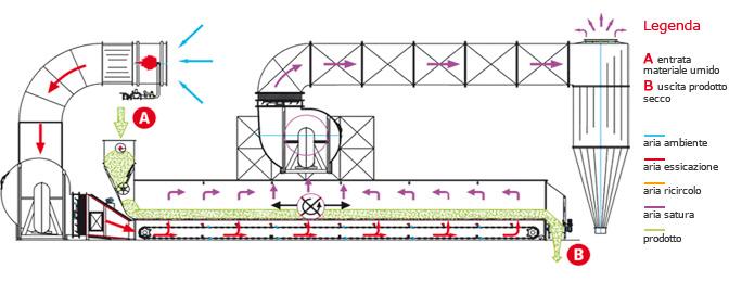 Теплова схема сушарки Сколарі серії A, моделі CK