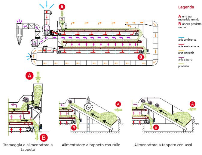 Теплова схема конвеєрної сушарки Scolari 3T