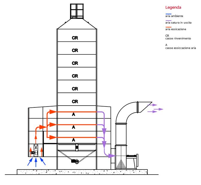 Теплова схема порційної зерносушарки Сколарі