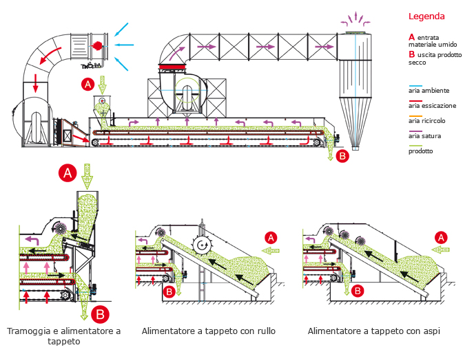 Теплова схема конвеєрної зерносушарки Scolari 1T