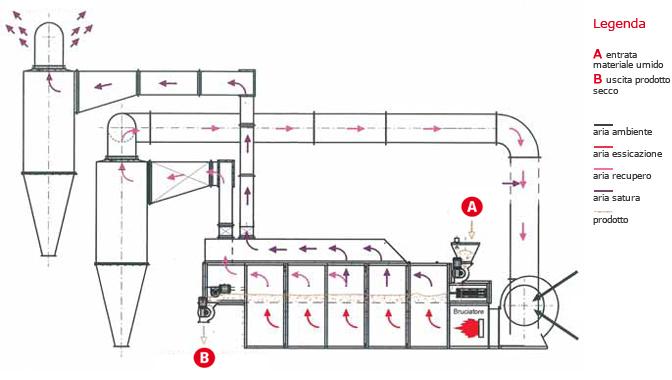 Теплова схема соєвого тостеру Сколарі