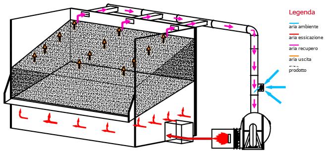 Теплова схема статичної сушарки Сколарі